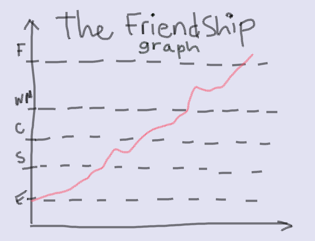 The Friendship Graph « designer lessons